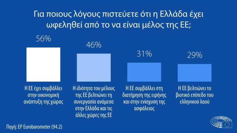 https://cdn.cnngreece.gr/media/news/2021/02/12/254218/photos/snapshot/Eurobarometer_Benefits-from-EU_EL.jpg