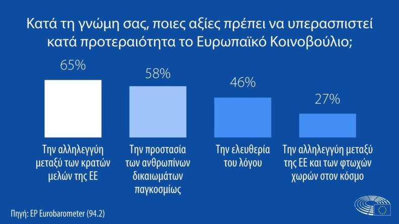 https://cdn.cnngreece.gr/media/news/2021/02/12/254218/photos/snapshot/Eurobarometer_Values-to-defend_EL.jpg
