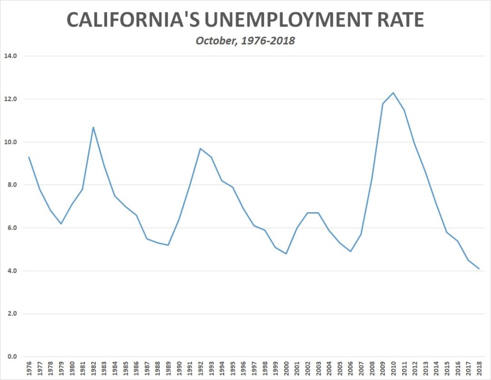 medium resolution of in addition to the ten states that were at a record low unemployment rate in october there are another eight states that hit record low unemployment levels