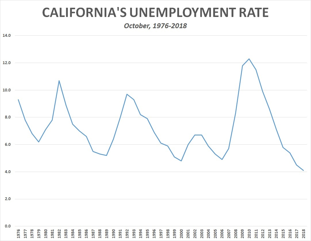 hight resolution of in addition to the ten states that were at a record low unemployment rate in october there are another eight states that hit record low unemployment levels