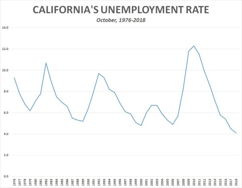small resolution of in addition to the ten states that were at a record low unemployment rate in october there are another eight states that hit record low unemployment levels