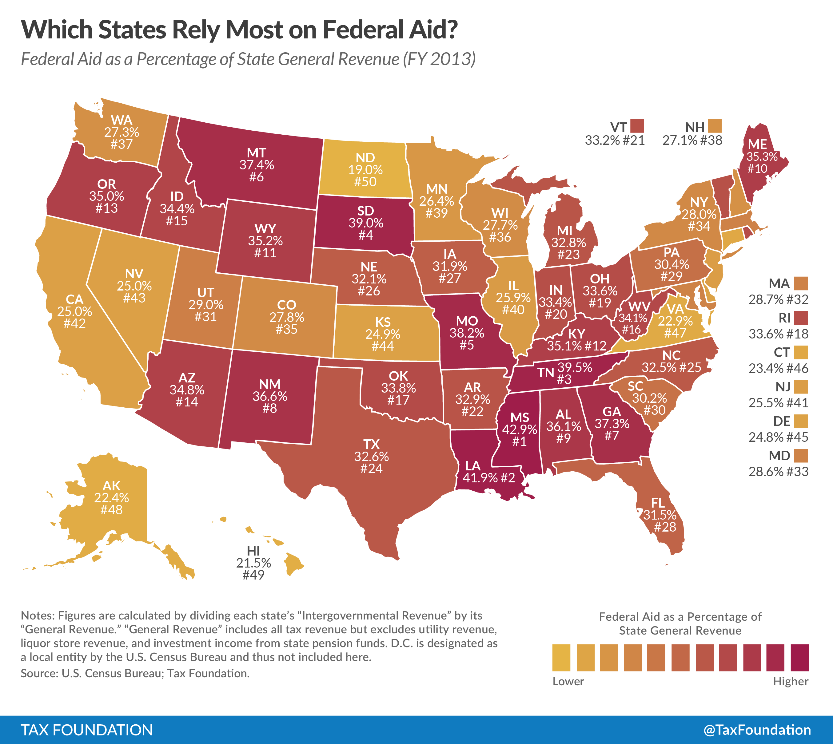 Top 10 States That Rely Most On Federal Aid