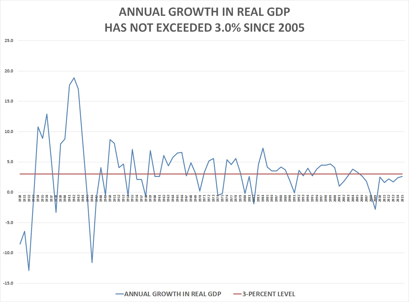 Image result for 3 quarter chart of real gdp bes