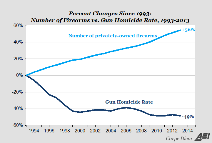 Image result for image of the lower crime rate in high gun ownership communities