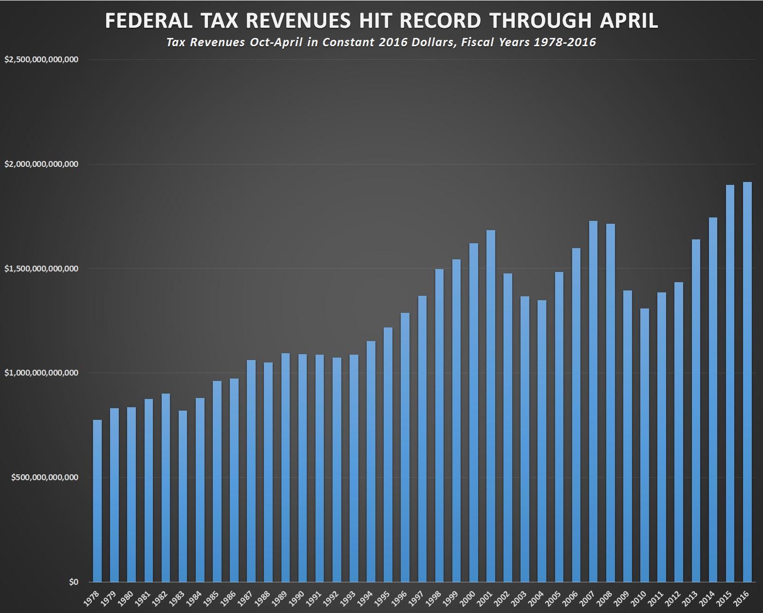 1 914 651 000 000 Fy Taxes Set Record Through April 12 679 Per Worker Feds Still Run