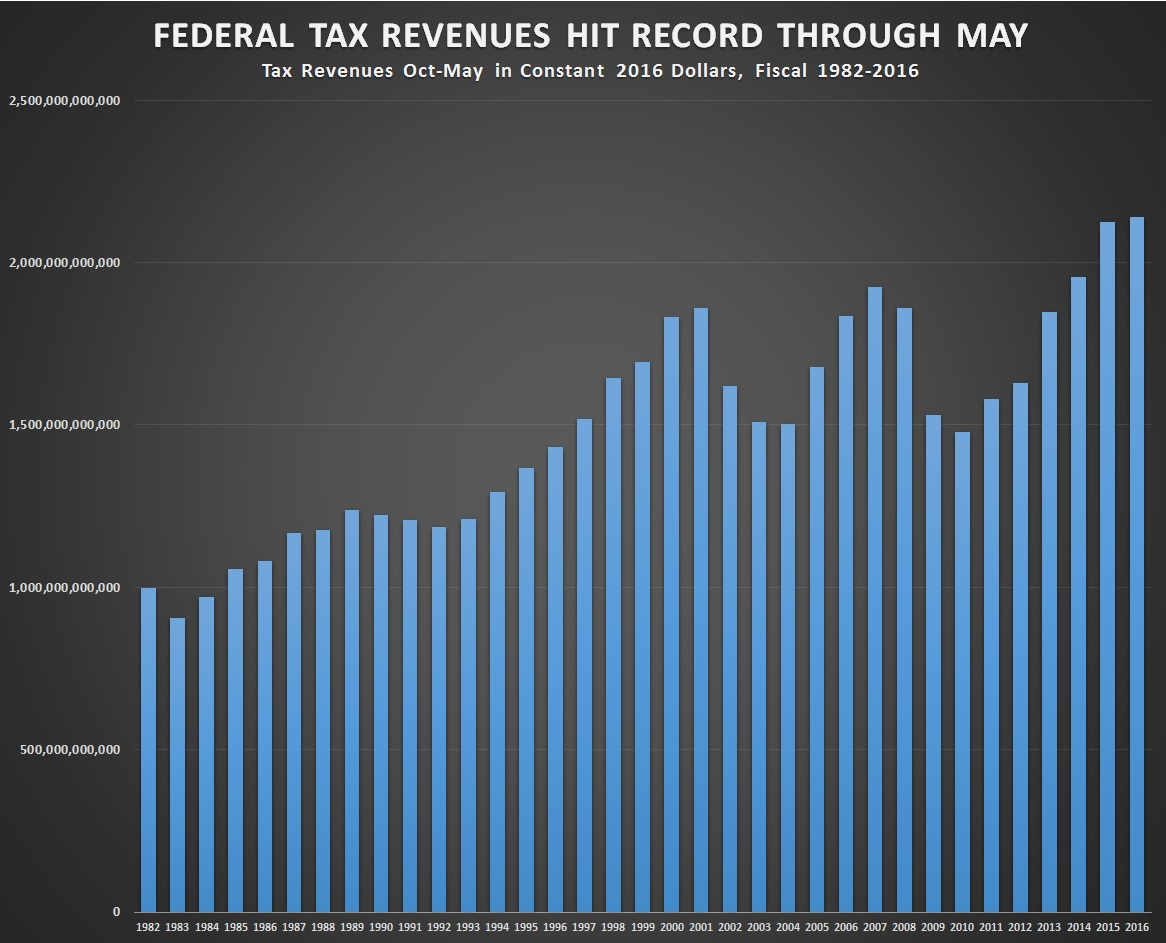 https://i0.wp.com/cdn.cnsnews.com/tax_revenues-may-chart-1.jpg
