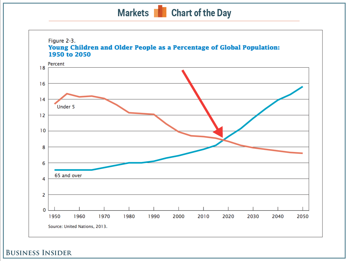 Will 'Mind-Blowing' Demographic Change Lead to Fiscal ...