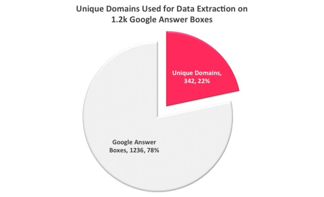 Unique Domains Used For Data Extraction Google Answer Box