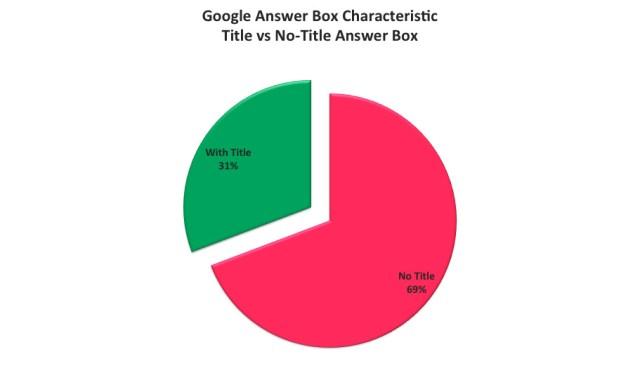 Google Answer Box Characteristic Title vs No Title