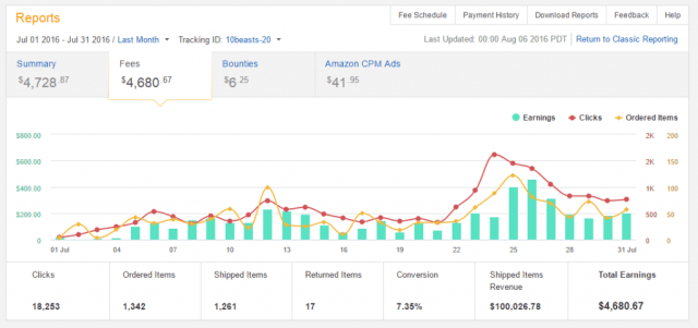 Profit from an affiliate program
