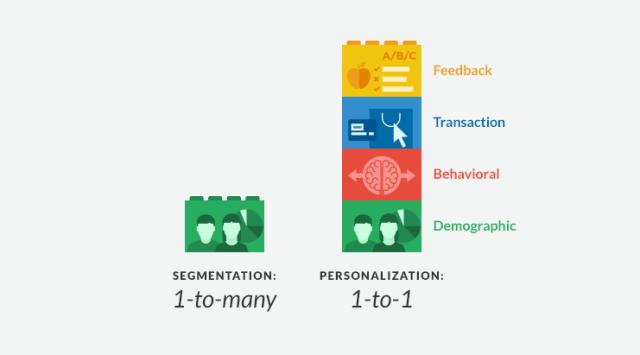 Segmentation vs personalization