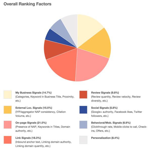 Overall ranking factors research