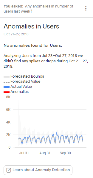 Anomalies in users