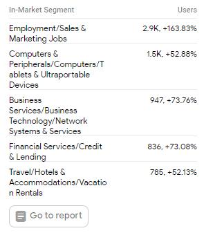 In-Market Segments