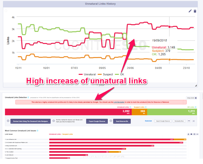 Track unnatural links in cognitiveseo