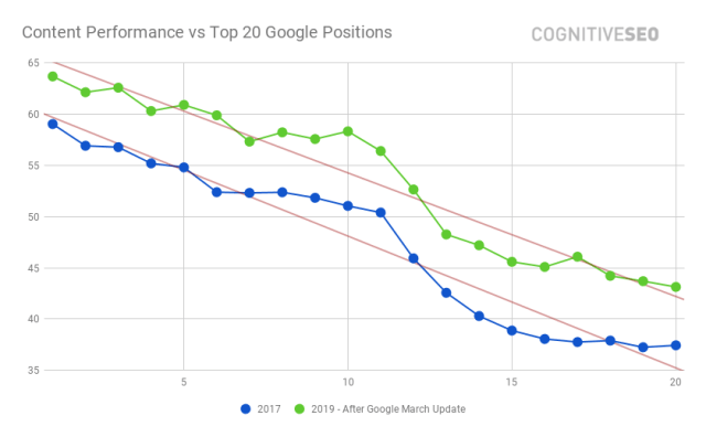 Content-Performance-vs-Top-20-Google-Positions