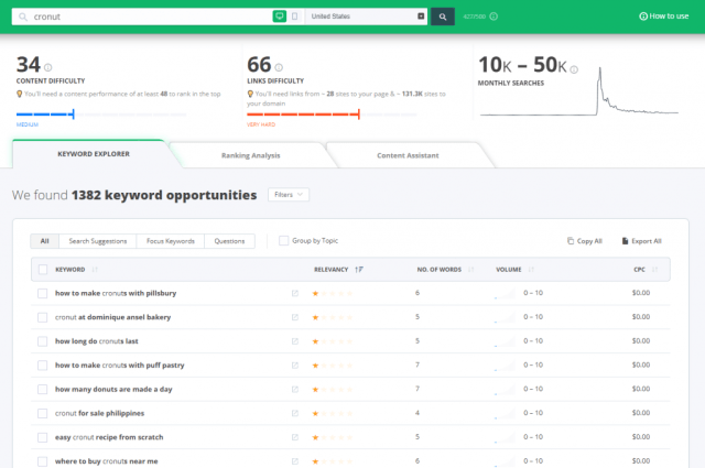 Searching for cronut on Keyword Tool