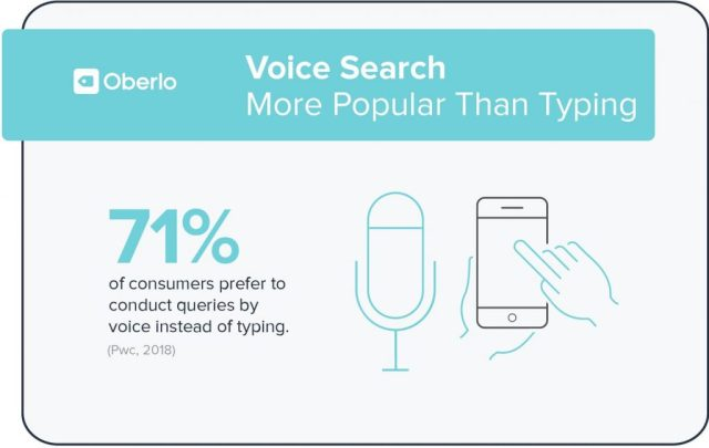 Voice search is more popular than typing