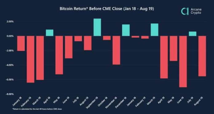 Bitcoin price against monthly CME futures contracts settlements