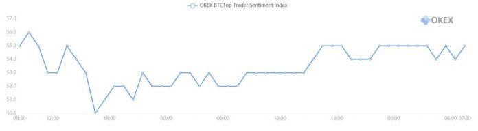 okex trader sentiments