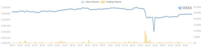 btcusd open interest