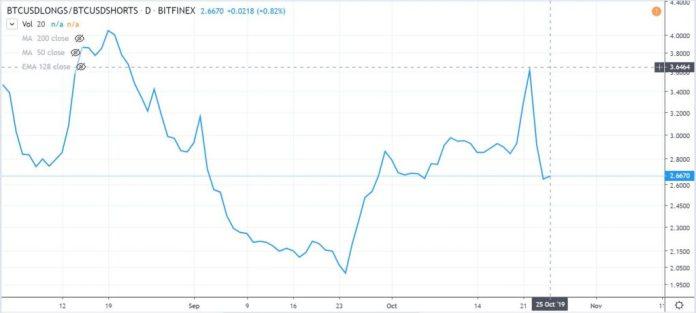 bitcoin bitfinex chart