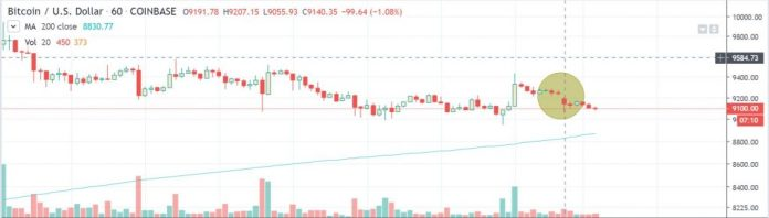 btcusd coinbase chart