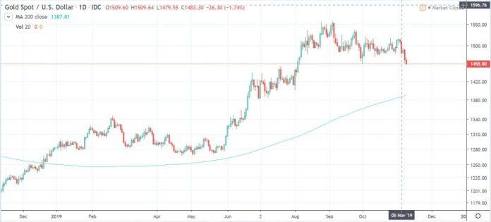 gold usd chart
