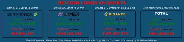 bitmex long short