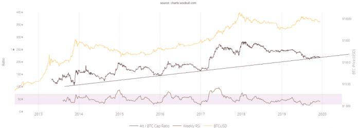 altcoin bitcoin ratio