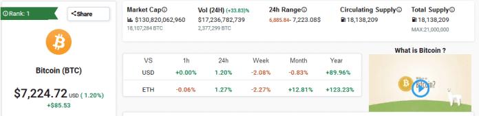 Bitcoin BTC Performance