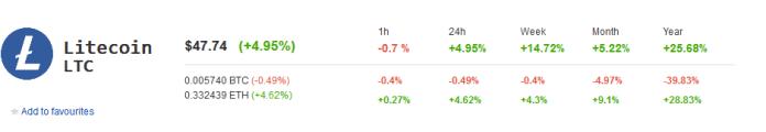 Litecoin LTC Market Performance