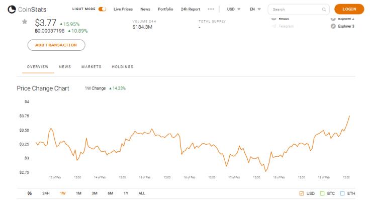 Tezos XTZ Market Performance