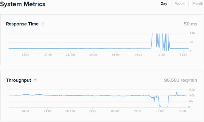 Bitfinex Status Page DDOS