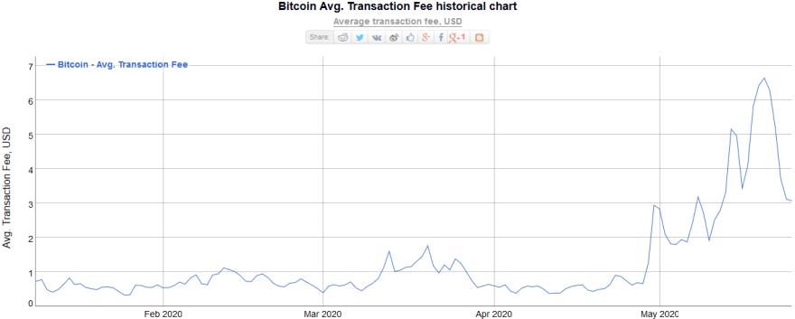 Bitcoin Network Average Transaction Fees