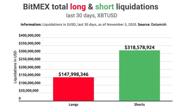 Bitcoin-long-short-positions