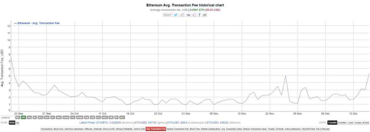 Gas fees Ethereum
