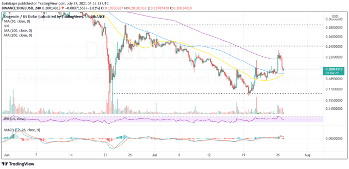DOGE/USD price chart
