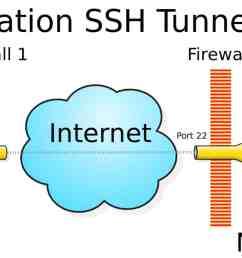 ssh 2 [ 2000 x 750 Pixel ]