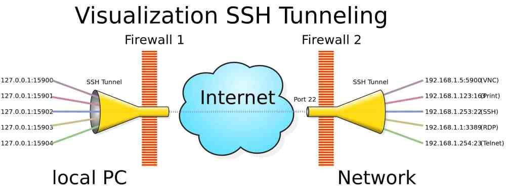 medium resolution of ssh 2