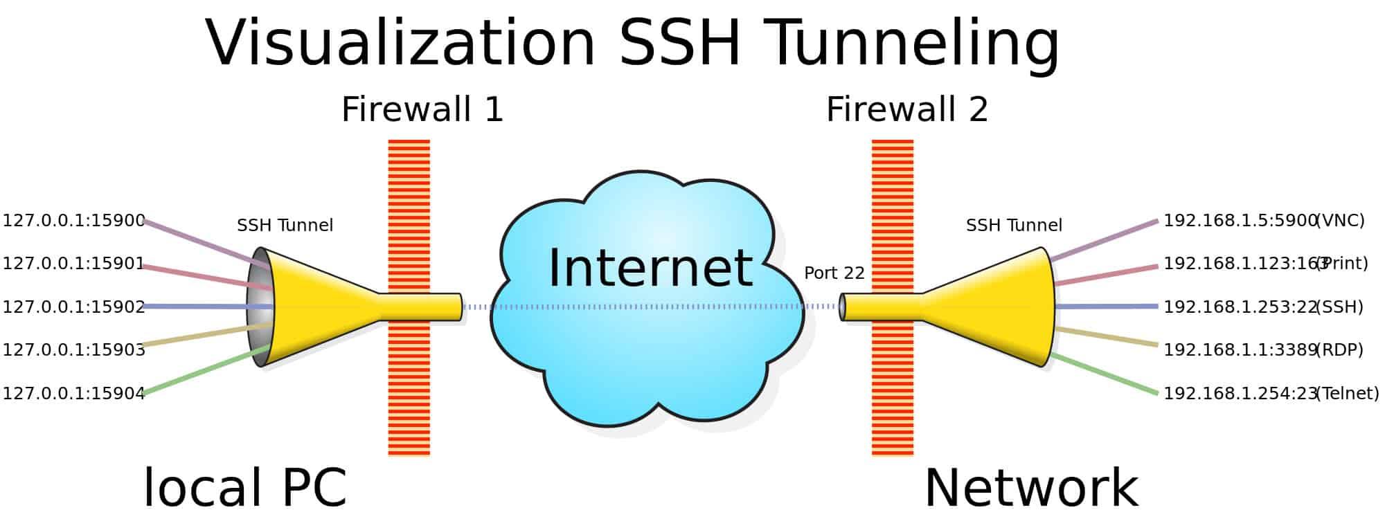 hight resolution of ssh 2