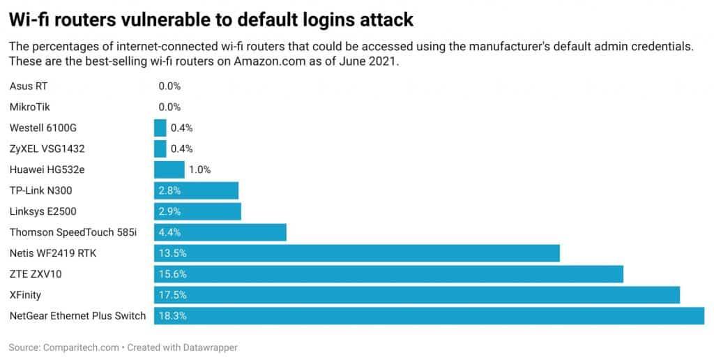 roteadores wi-fi vulneráveis a ataques de credenciais padrão