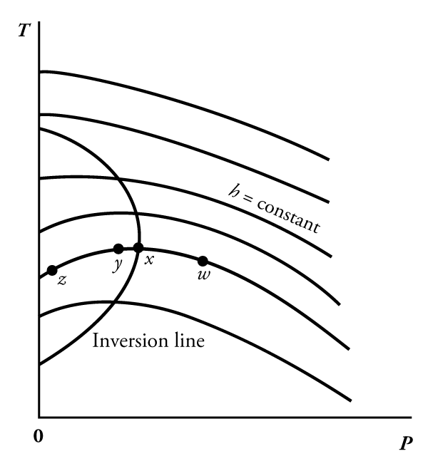 Joule-Thomson Effect Definition