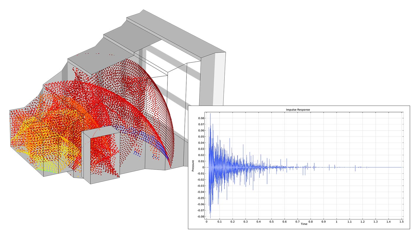 Simulation Software for Analyzing Acoustics and Vibrations