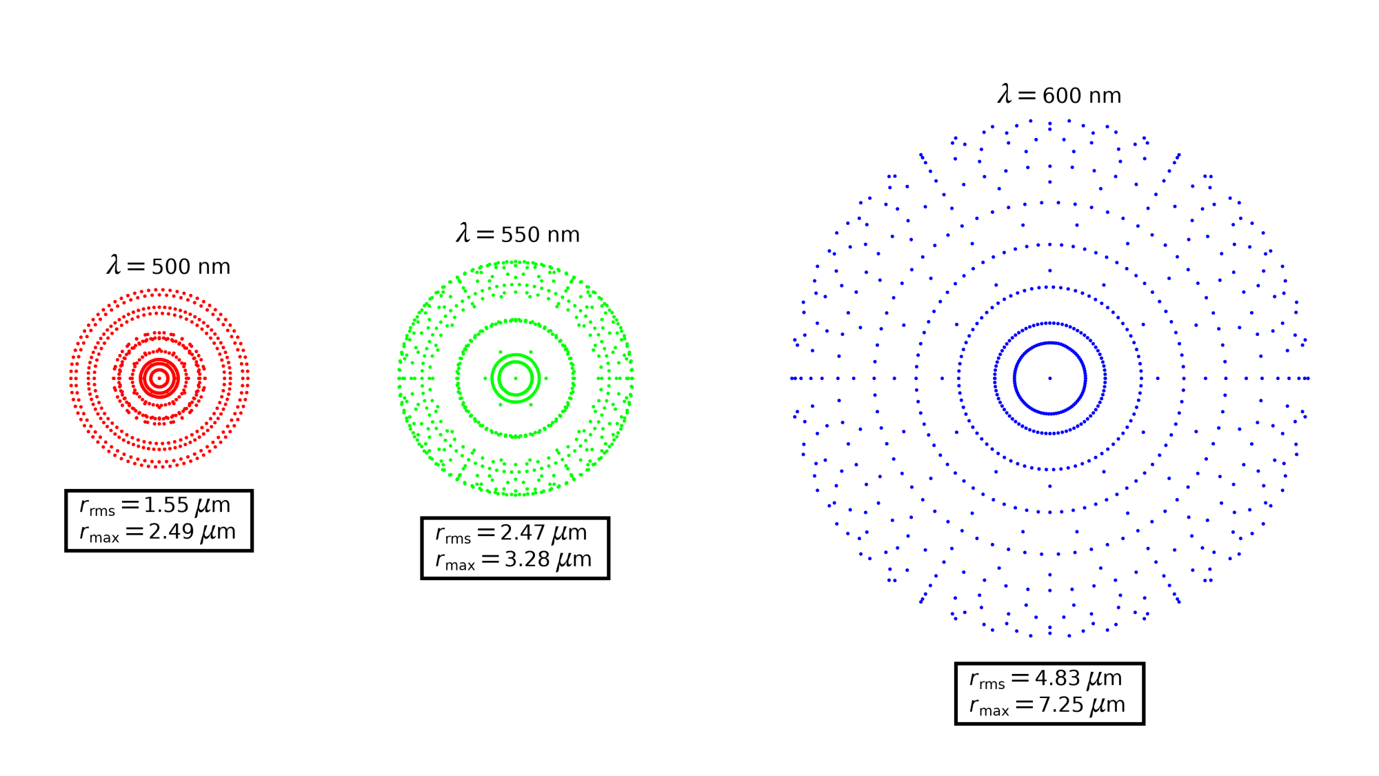 hight resolution of 3 side by side spot diagrams for a petzval lens system simulation