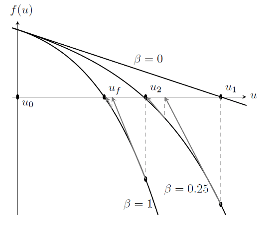 Nonlinearity Ramping for Improving Convergence of