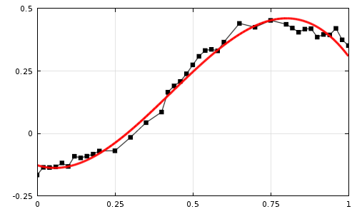 Curve Fitting of Experimental Data with COMSOL