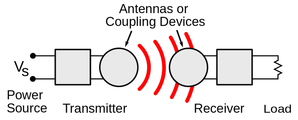 Investigating Wireless Power Transfer with Simulation