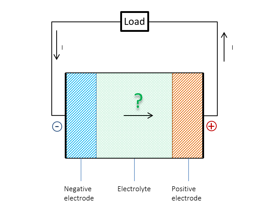 hight resolution of schematic questioning the current flow within a battery