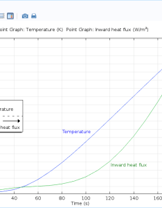 screenshot of results plot with two  axes in comsol multiphysics also how to create graphs rh